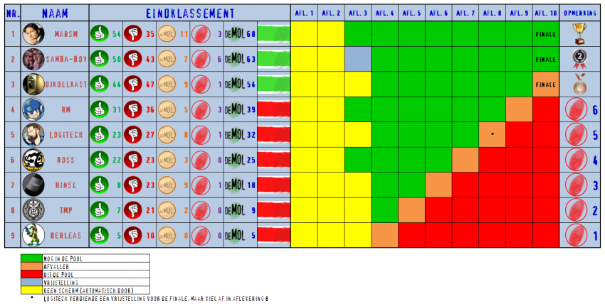 134261640_Afvalschema(Pool).thumb.png.d5aea16b9a1c0212d72cd34fb29342bb.png