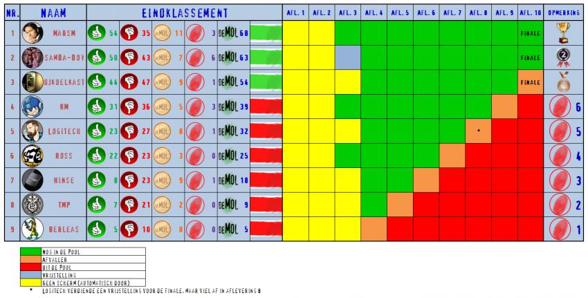 948954159_Afvalschema(Pool).thumb.png.94bc33597e3aa6f1f41d608d7bf32bcd.png